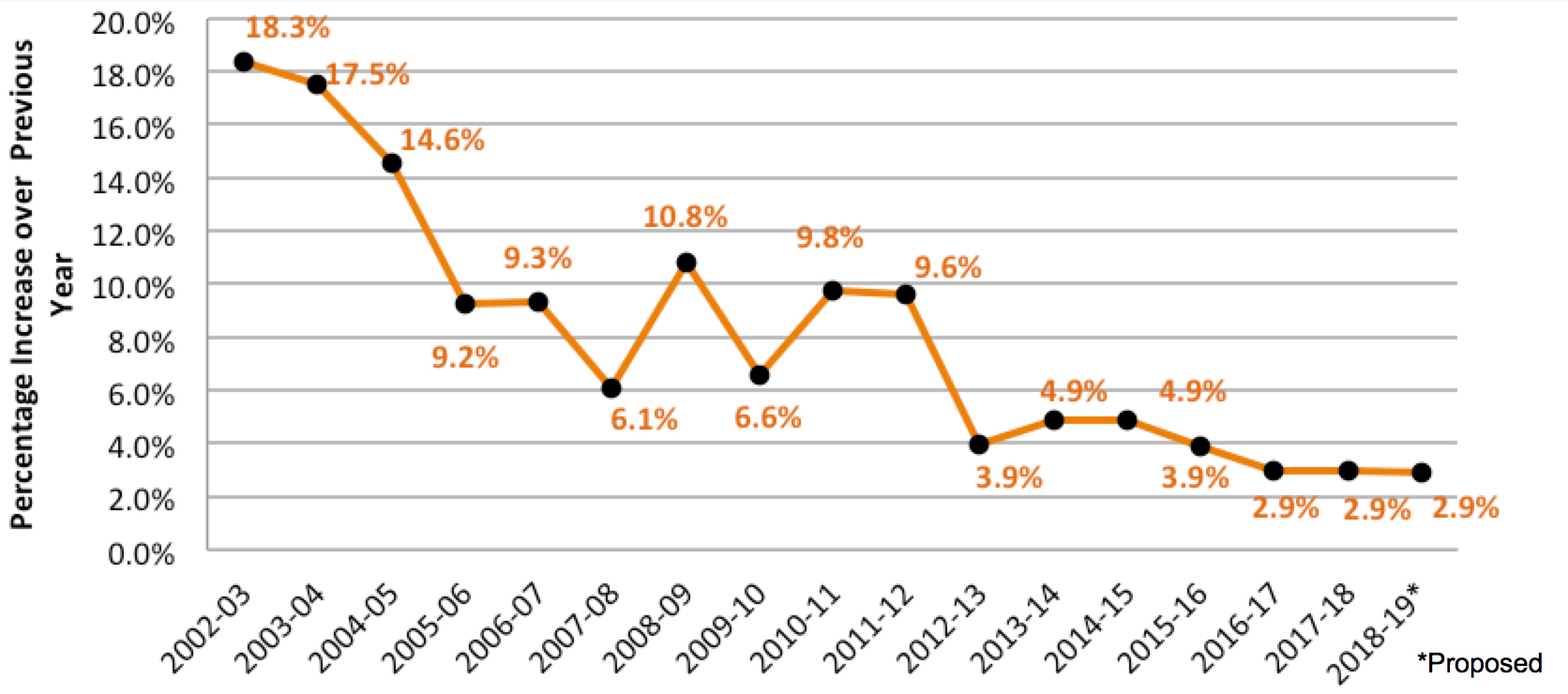 Percentage increase over previous years